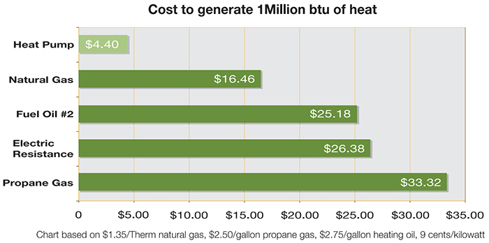 raypak heat pump cost savings chart